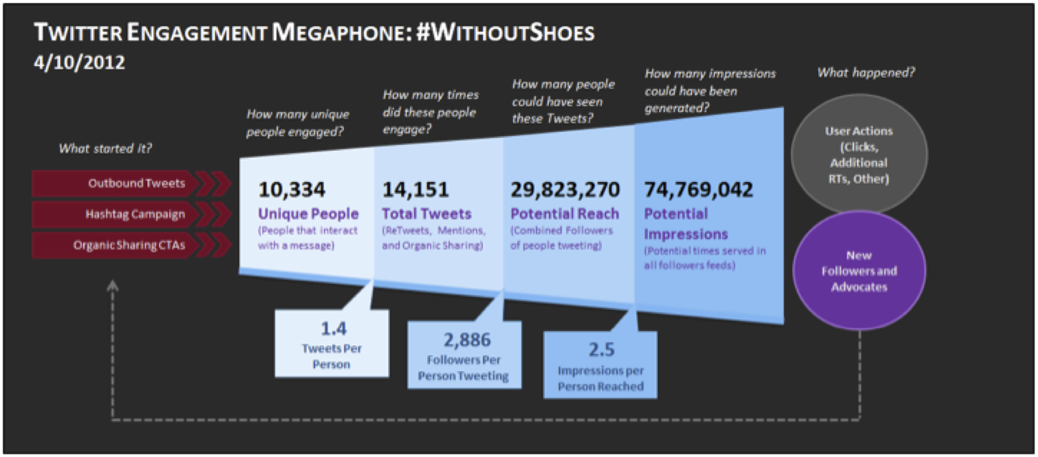 Twitter-engagement-TOMS