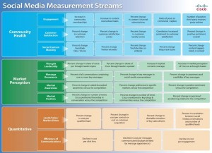 131105 Cisco-Social-Media-Measurement-Framework3