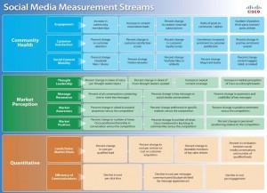 131105 Cisco-Social-Media-Measurement-Framework3