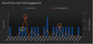 131113 brand posts and total engagement