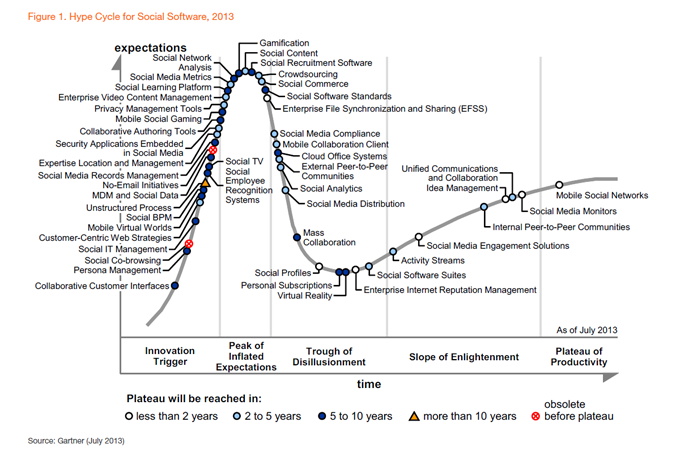 Hype curve for social software