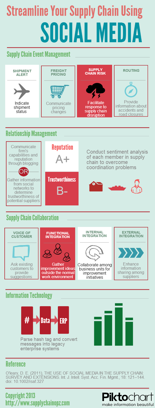 Social Media Supply Chain Infographic