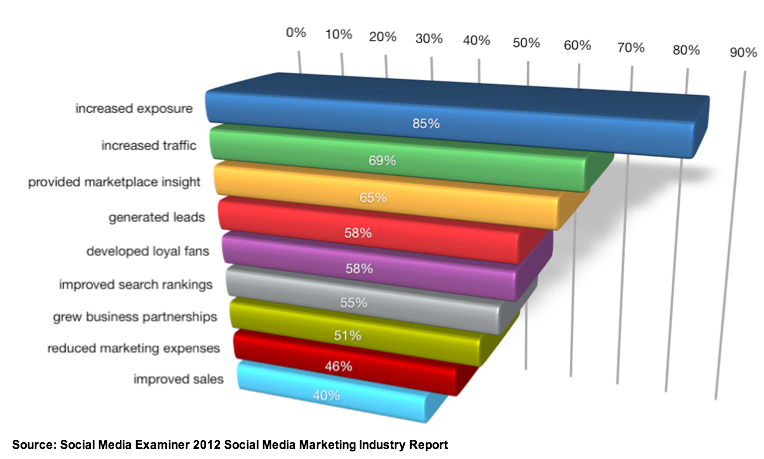 Social-Media-Marketing benefits