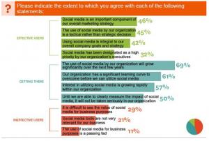 attitudes to social media