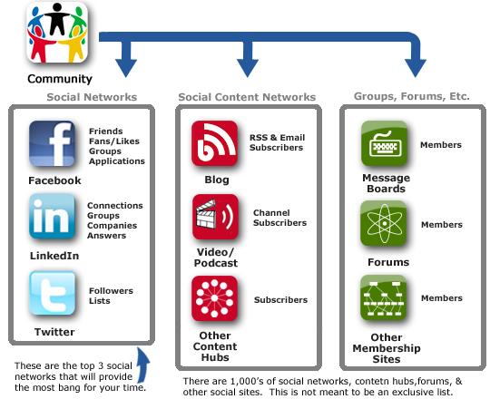 engage360-social-media-community