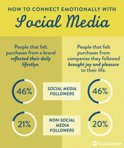 social-media-emotion