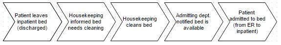 hospital housekeeping workflow simplified
