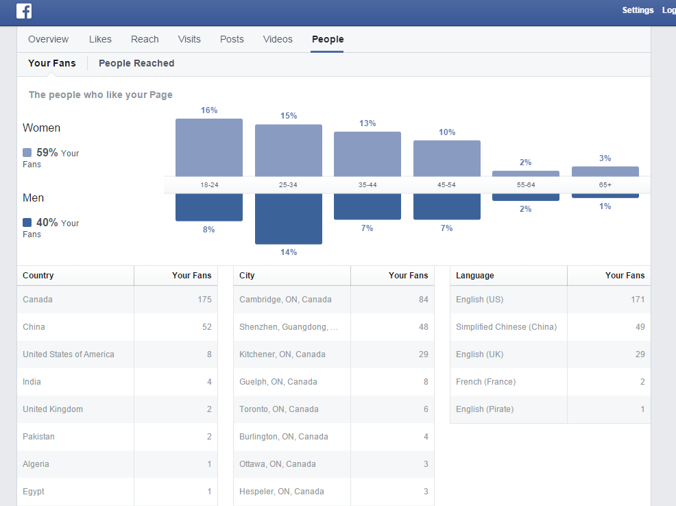 Facebook analytics_People