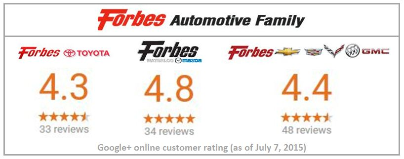 Forbes combiend G+ rating
