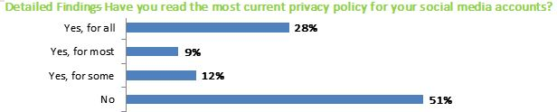 Survey privacy policy resp.