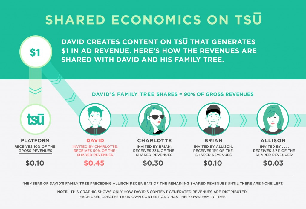 tsu-shared-economics-model