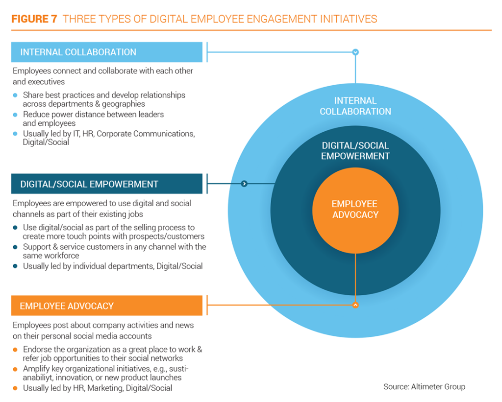 Three types of digital employee engagement initiatives