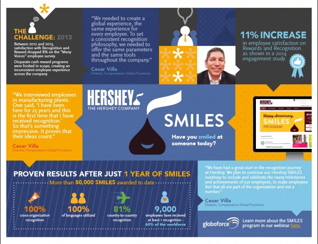 Hershey Smiles Infographic