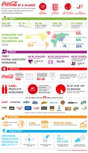 infographic-coca-cola-at-a-glance-2014