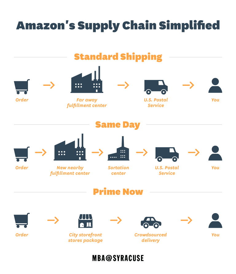 Supply_Chain_Amazon